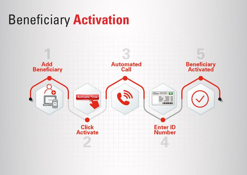 Sabb credit card activation